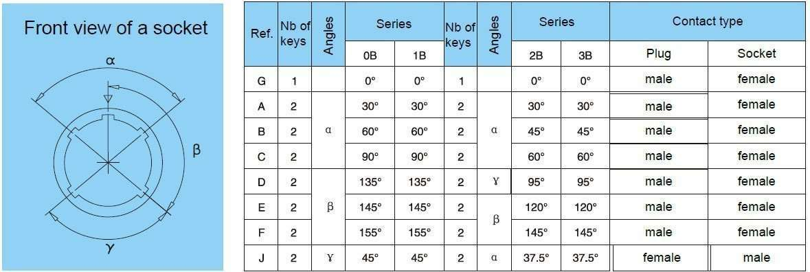 Alignment-Key-(B-series)